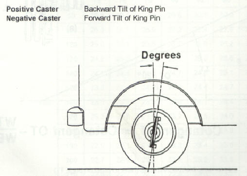 front end alignment caster