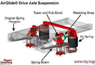 Reyco Granning Air Ride Suspensions